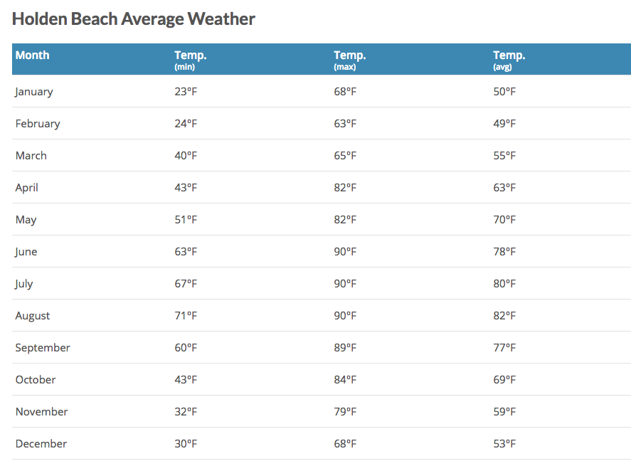 Average Temperatures for Holden Beach